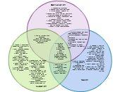 Confucianism vs. Taoism vs. Buddhism   Creately