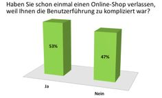 Haben Sie schon einmal einen Online-Shop verlassen, weilt Ihnen die Benutzerführung zu kompliziert war?