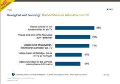 Bewegtbild wird bevorzugt TWT Slide http://de.slideshare.net/TWTinteractive/bewegtbild-wird-bevorzugt-by-twt