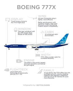 Boeing 777, Flight Deck, Which One Are You, Private Jet, Aviation, Infographic, Aircraft, Aeroplanes, Cutaway