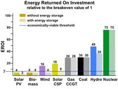 Energy Returned on Investment, or EROI, with and without energy storage (buffering or load following).  CCGT is combined-cycle natural gas turbine.  Nuclear is conventional Pressurized Water Reactors, fast reactors are several times higher.  Solar CSP is concentrated solar (á la Ivanpah), solar PV is photovoltaic solar cells like on rooftop solar. Energy sources must exceed the economic threshold of about 7 (blue line) in order to yield the surplus energy required to support a modern…