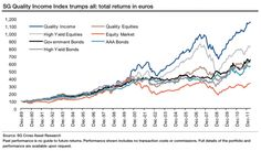 """In a falling interest rate environment """"Quality Income"""" investing outperforms."""