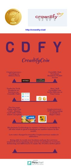 If I buy Crowdify Coin can I sell it? Where will I use Bitcoin or Crowdify Coin? Times they are a change'ing keeping up is not always easy, my f...