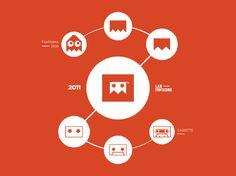 estudo e evolução da marca