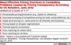 Seeing that many consumers want the best price, retailers that decide to optimize pricing across channels are moving toward a personalized pricing approach based on consumer shopping habits. This trend was reflected in the RetailWire survey. Personalized pricing or promotions ranked as the most important pricing practice for combatting price transparency.