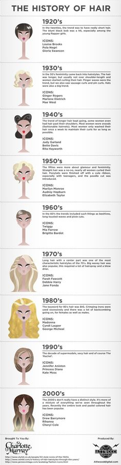 An infographic on the evolution of womens hairstyles from the 1920s until now.