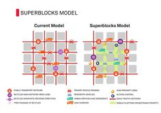 """Barcelona's New, Huge """"Superblocks"""" Are Designed To Stop Traffic, Fight Pollution To help people get around without their cars, the city is expanding bike lanes (from 62 miles today to 186 miles). Transport Public, Mobiles, Masterplan, Walkable City, Urban Village, Urban Analysis, Site Analysis, Site Plans, Urban Planning"""