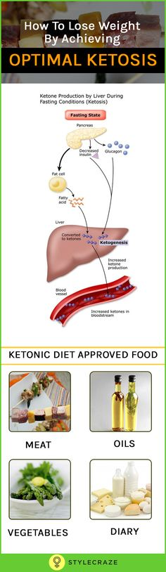 "First of all what is ketosis? You have tried all the ""healthy"" ways to lose weight and you lost a lot of weight too. But you are not yet at your goal and whatever you try does not seem to be working anymore. You are eating right, you are working out, and you are drinking lots of water. Now what else can you do?"