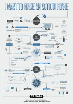 Canal Plus Film Making Flow Charts cover genres action, animation, horror and… Film D'animation, Film Movie, Film Tips, Films Cinema, Making A Movie, How To Make Animations, Film Studies, Media Studies, Creative Writing