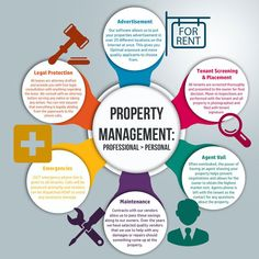 We are offering Property Management Bungoma service for both commercial and residential properties. Do you have experience of being frustrated by tenants who are not faithful in paying rent or simp… Property Investor, Investment Property, Management Company, Property Management, Management Logo, Property For Rent, Rental Property, Tenant Screening, Natural Stress Relief