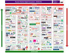 Digital Ecosystem of Russian Market v.20130909