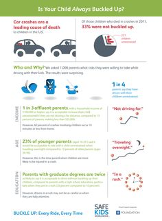 Did you know that 1 in 4 parents admit to not buckling up their kids?!? What's even more mind-blowing is that parents who have graduate degrees are TWICE as likely to say that it is acceptable to drive without buckling up their children! Always make sure your child is in #TheRightSeat!