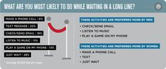 POLL: What are you most likely to do while waiting in a long line?