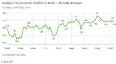 U.S. Economic Confidence Index Flat in May, at -14