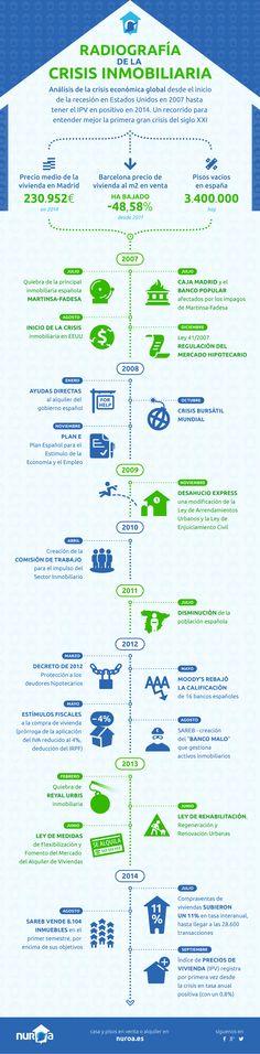 Infografia de la crisis inmobiliaria