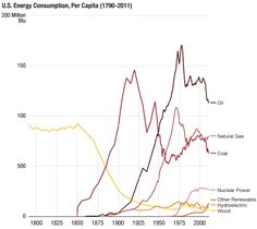 U.S. Energy Consumption, Per Capita, By Source (1790-2011)