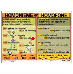 """Full colour wall chart / poster about homonyms and homophones, in Afrikaans """" Homonieme en Homofone """". Grade R Worksheets, Worksheets For Kids, Quotes Dream, Life Quotes Love, Robert Kiyosaki, Napoleon Hill, Tony Robbins, Afrikaans Language, Clouds"""
