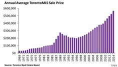 Toronto, Vancouver Housing Markets Accelerate As Rest Of Country Slows