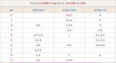 Thống kê và tiên đoán XSMT - KQXSMT ngày 10/07/2015 ~ XOSOWAP88HN http://xoso.wap.vn/ket-qua-xo-so-mien-nam-xsmn.html http://xoso.wap.vn/ket-qua-xo-so-can-tho-xsct.html http://xoso.wap.vn/du-doan-ket-qua-xo-so-mien-bac-xsmb.html http://xoso.wap.vn/ket-qua-xo-so-kon-tum-xskt.html http://xoso.wap.vn/xo-so-truc-tiep/xsmb-mien-bac.html