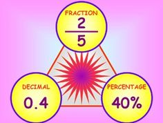 convert percents decimals fractions