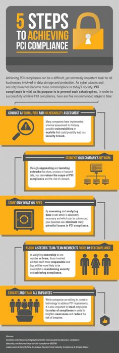 5 Steps to Achieving PCI compliance