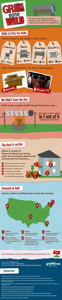Grills Gone Wild! All that charbroiled goodness doesn't come without it's share of expenses, hazards and regulations.