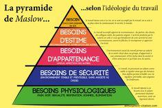 La théorie ( la pyramide ) de Maslow .Abraham Maslow a établi une règle de priorité concernant les besoins, désirs et motivations. La pyramide de Maslow