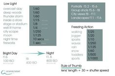 Lighting situations and camera settings cheat sheet