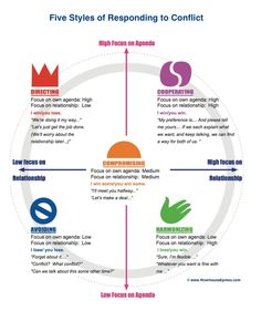 Five Conflict Styles infographic from Riverhouse ePress helps you think through your options in conflict resolution.