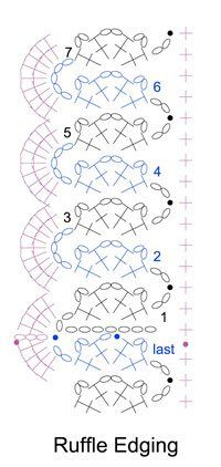 Crochet As You Go - Ruffle Edging -Free Chart