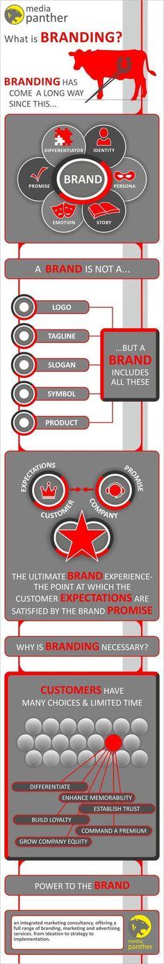 What is Branding #brandmarketing #digitalmarketing #infographic http://tweetstoclients.com