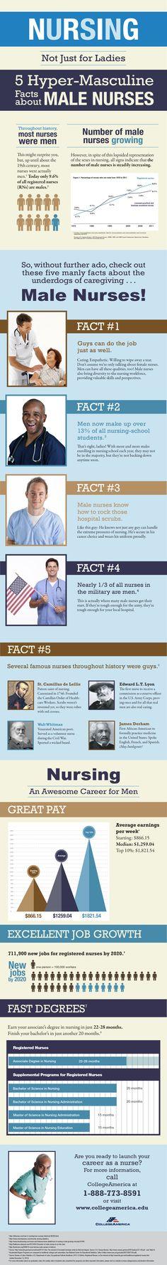 Men in #Nursing: 5 Facts about Male Nurses - Infographic #Nurses