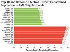 Top Ten and Bottom Ten Metro Areas&emdash;Credit Constrained Population in LMI Neighborhoods