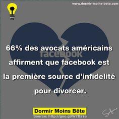 66% des avocats américains affirment que facebook est la première source d'infidélité pour divorcer.