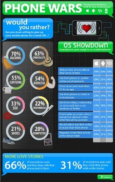 Infographic about phone war's!