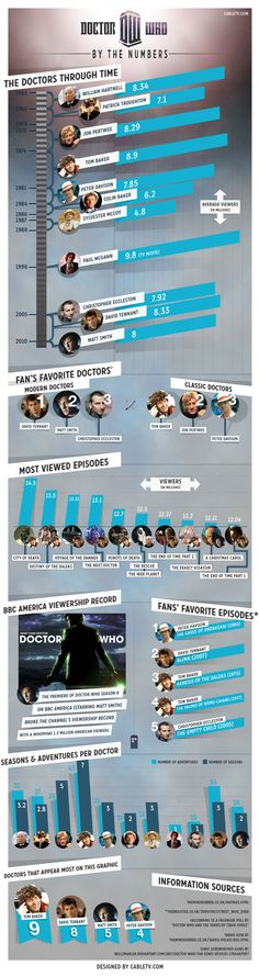 Doctor Who by the Numbers Infographic