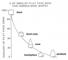 Comparison of the drag for different nose shapes for a model rocket