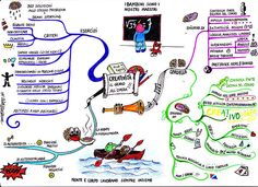Creative Genius Mind Map by Astrid Morganne
