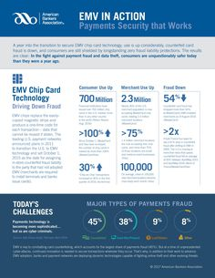 56 Best Credit Card Processing images in 2018 | Info graphics