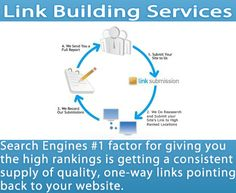 We don't build backlinks, we build your brand! Visit Us Now https://www.marketing1on1.com/link-building-services/