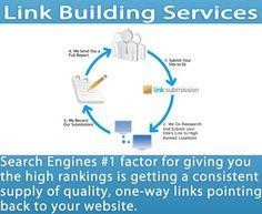 We don't build backlinks, we build your brand! Visit Us Now https://www.marketing1on1.com/link-building-services/