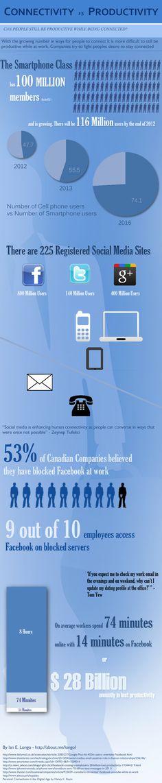 Conectivity vs. Productivity #infographic