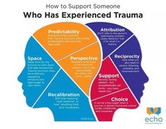 Trauma Therapy, Art Therapy, Therapy Tools, Occupational Therapy, Social Emotional Learning, Psychology Facts, Psychology Experiments, Health Psychology, School Counselor