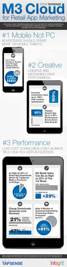 Retail #App #Marketing