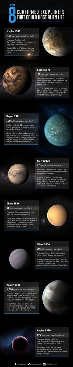 TOP 8 Confirmed Exoplanets That COULD Host Alien Life ♥  Astronomy Fans pin for later! :)