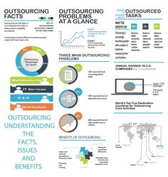 Outsourcing: Understanding The Facts, Issues And Benefits (scheduled via http://www.tailwindapp.com?ref=scheduled_pin&post=200463)