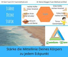 Kung Fu, Waves, Chart, Ocean Waves, Beach Waves, Wave