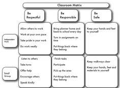 School Wide Positive Behavior- Common Area Expectation