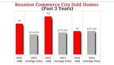 Reunion Commerce City Homes - Latest Market Stats