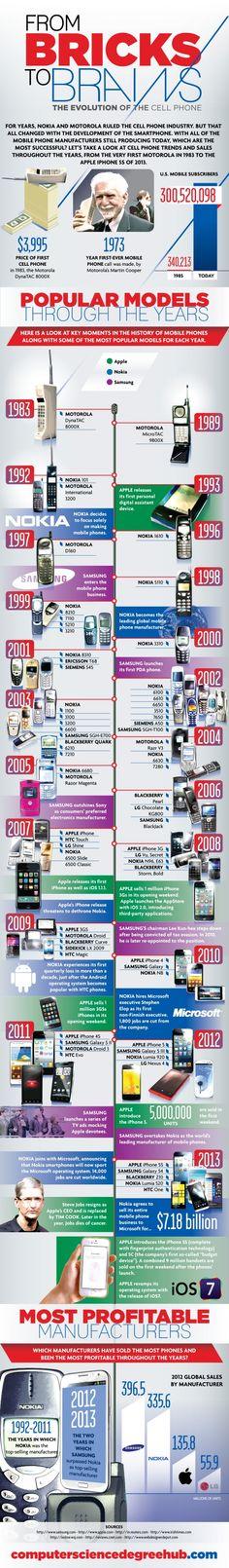 L'histoire du téléphone #mobile en une #infographie